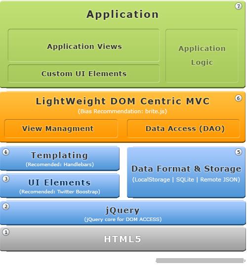 Britesnow html5 enterprise application architecture for Application architecte